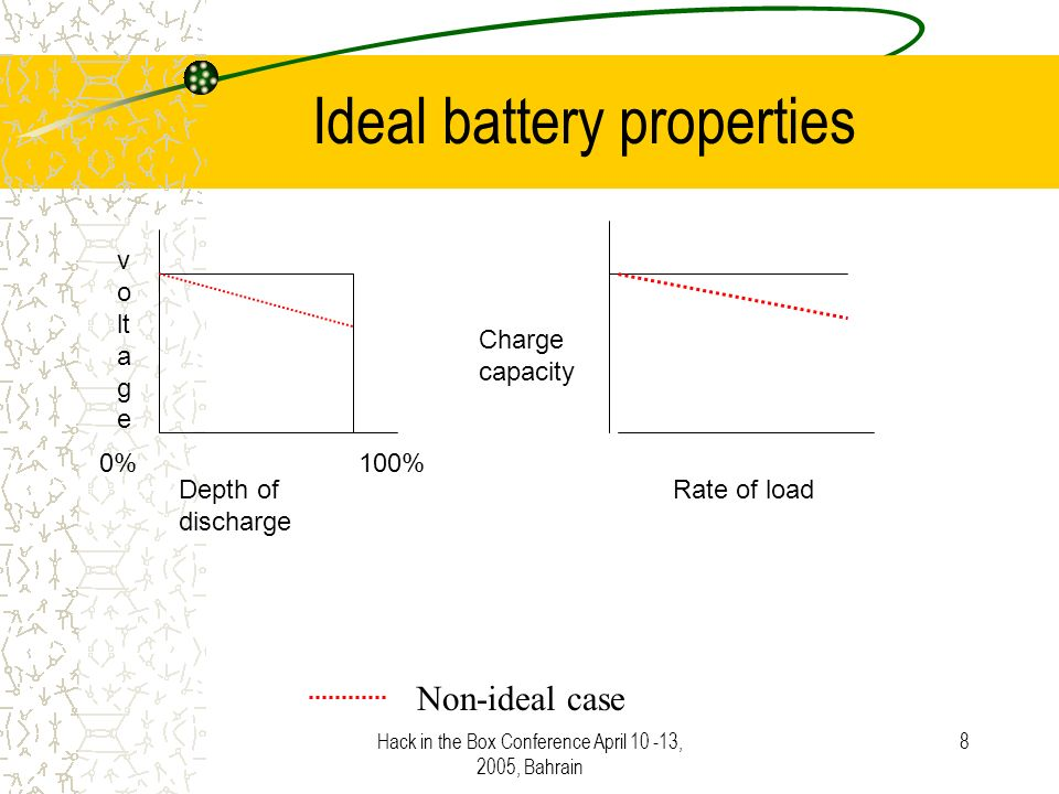 Hack in the Box Conference April 10 -13, 2005, Bahrain 8 Ideal battery properties Depth of discharge 0% 100% v o lt a g e Charge capacity Rate of load Non-ideal case