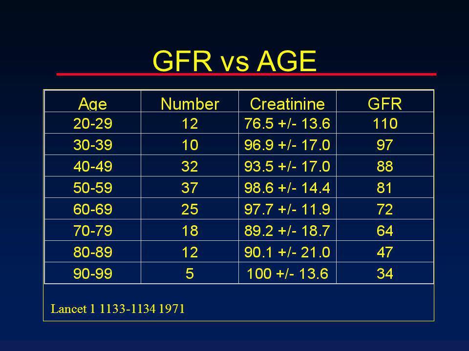 GFR vs AGE Lancet 1 1133-1134 1971