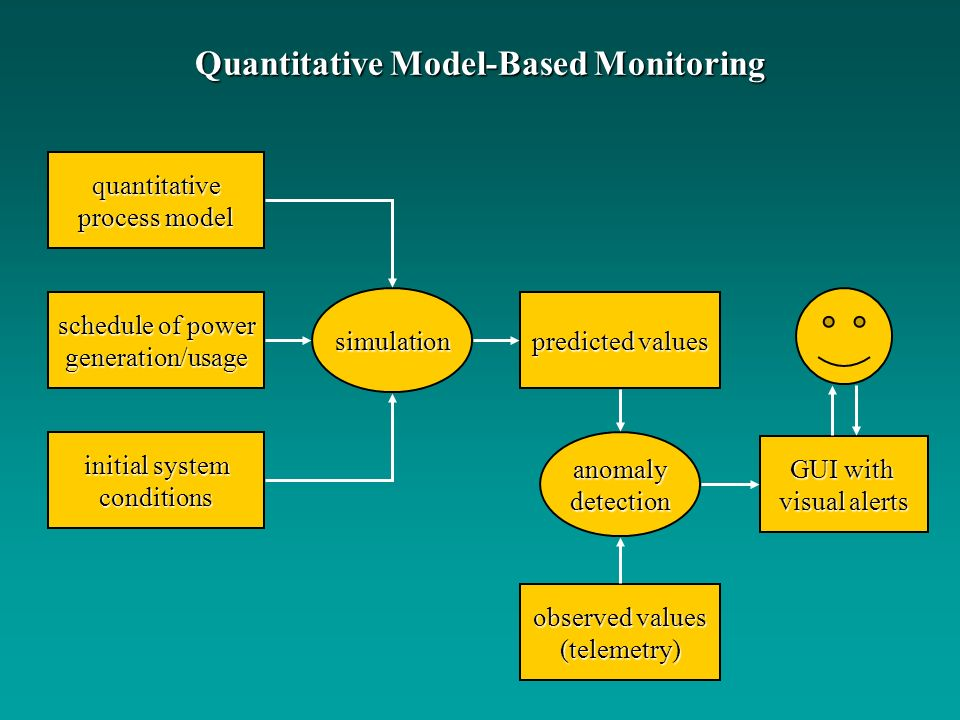 Quantitative Model-Based Monitoring quantitative process model schedule of power generation/usage initial system conditions predicted values simulatio