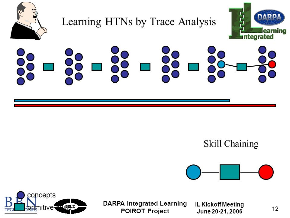 IL Kickoff Meeting June 20-21, 2006 DARPA Integrated Learning POIROT Project 12 Skill Chaining concepts primitive skills Learning HTNs by Trace Analysis