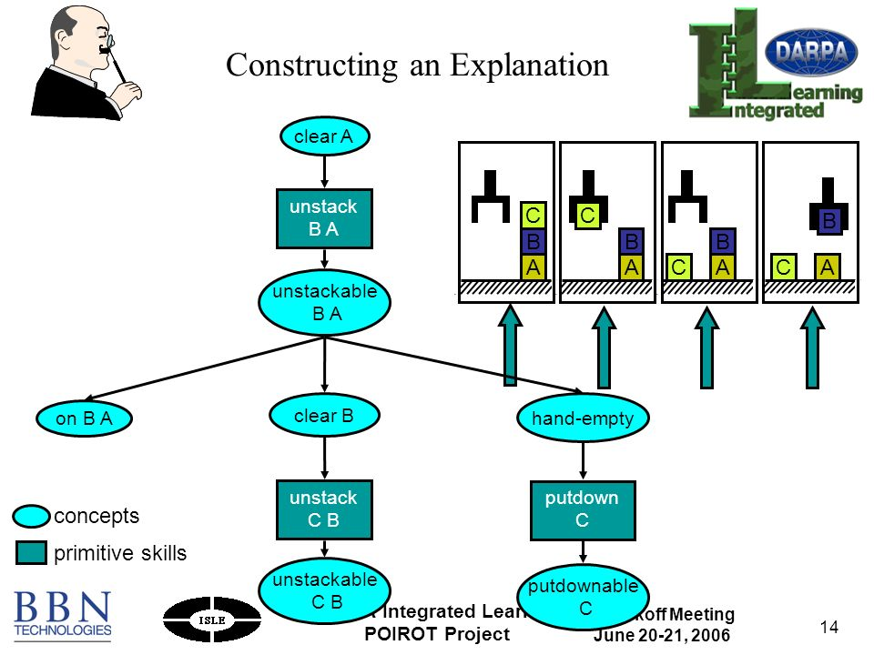 IL Kickoff Meeting June 20-21, 2006 DARPA Integrated Learning POIROT Project 14 unstack C B on B A hand-empty putdown C putdownable C unstackable B A clear A unstack B A clear B unstackable C B A B C A B CAC B A B C Constructing an Explanation concepts primitive skills