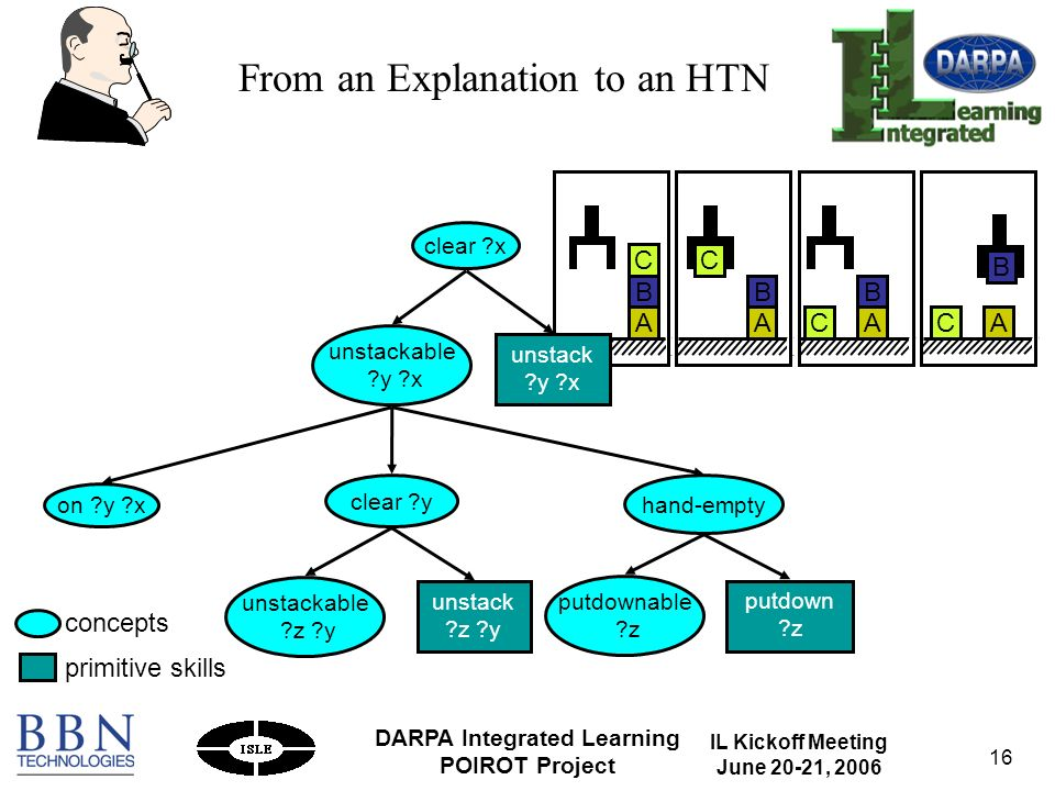IL Kickoff Meeting June 20-21, 2006 DARPA Integrated Learning POIROT Project 16 on y x hand-empty putdown z putdownable z unstackable y x clear x clear y unstackable z y unstack z y A B C A B CAC B A B C unstack y x From an Explanation to an HTN concepts primitive skills