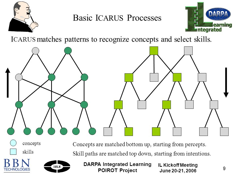IL Kickoff Meeting June 20-21, 2006 DARPA Integrated Learning POIROT Project 9 Basic I CARUS Processes Concepts are matched bottom up, starting from percepts.