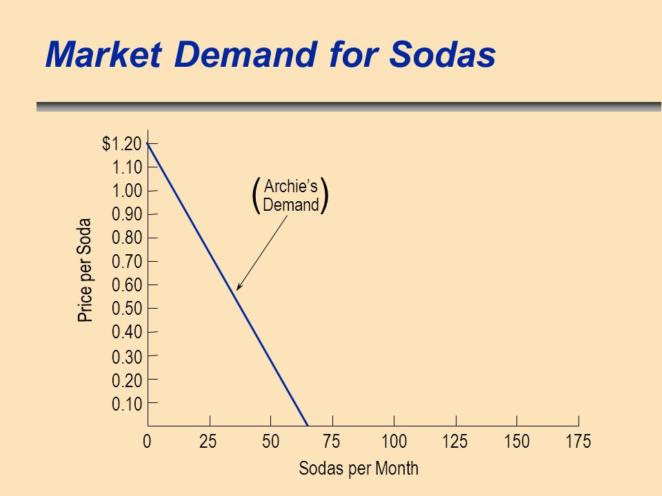 Market Demand for Sodas 0 Sodas per Month Price per Soda 255075100125150175 $1.20 0.20 0.10 0.40 0.50 0.70 0.80 1.00 1.10 0.30 0.60 0.90 Archies Demand )(