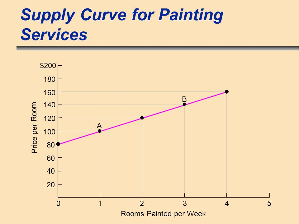 Supply Curve for Painting Services $200 50 Rooms Painted per Week Price per Room 1 20 40 60 80 100 120 140 160 180 A B 234