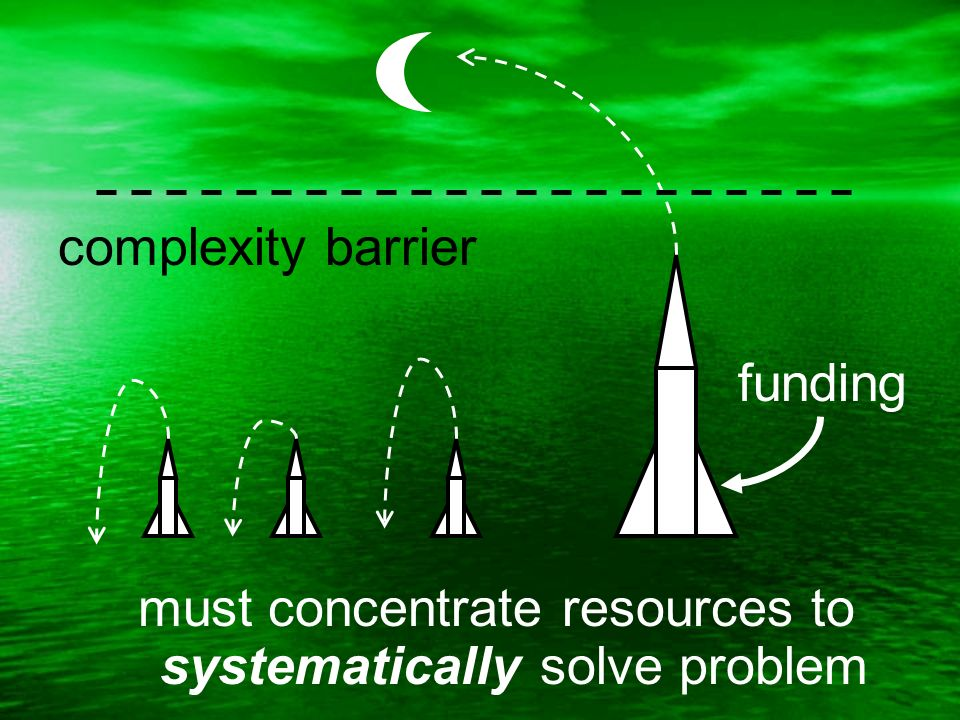 must concentrate resources to systematically solve problem complexity barrier funding