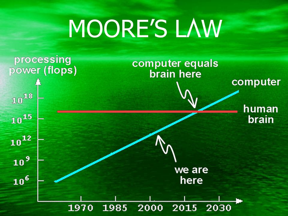 MOORES LAW