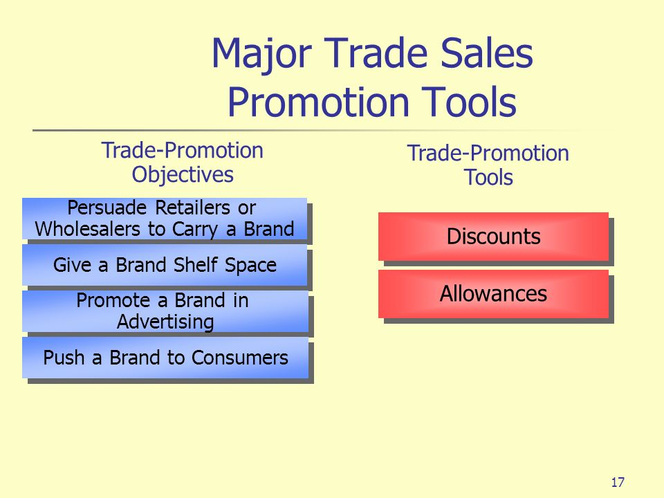 17 Trade-Promotion Objectives Persuade Retailers or Wholesalers to Carry a Brand Persuade Retailers or Wholesalers to Carry a Brand Give a Brand Shelf