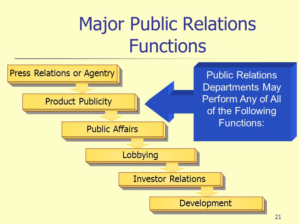 21 Press Relations or Agentry Product Publicity Public Affairs Lobbying Investor Relations Development Public Relations Departments May Perform Any of