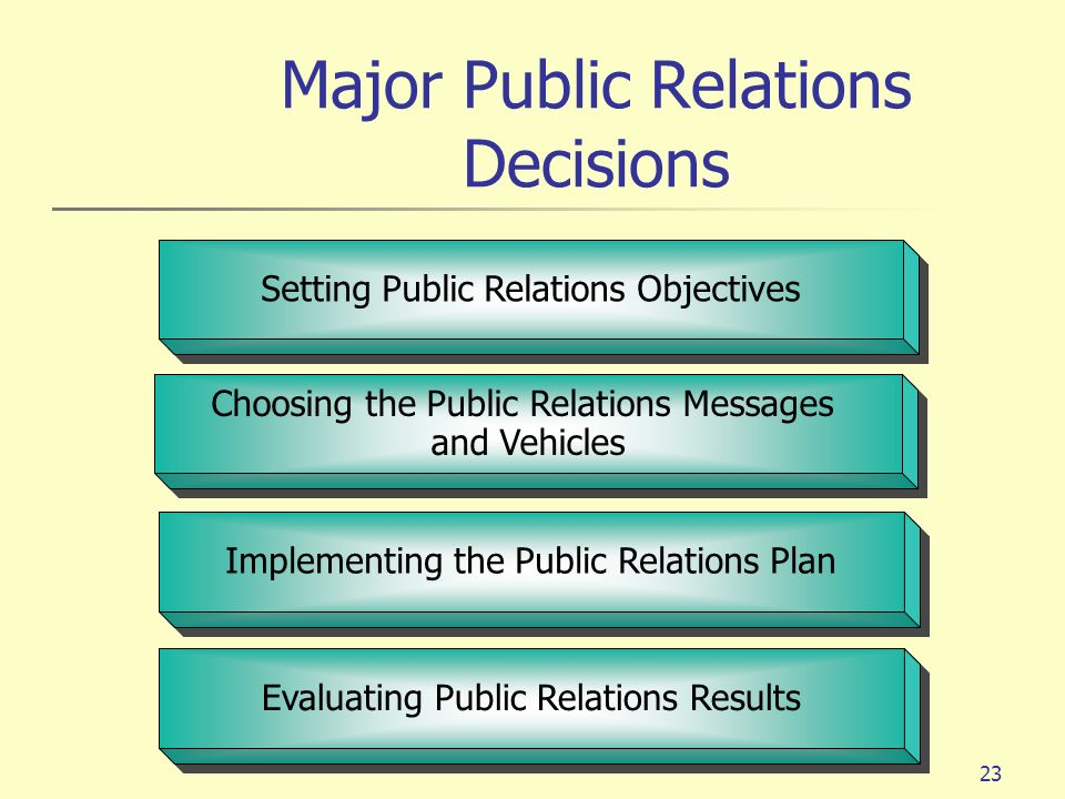 23 Setting Public Relations Objectives Choosing the Public Relations Messages and Vehicles Choosing the Public Relations Messages and Vehicles Impleme
