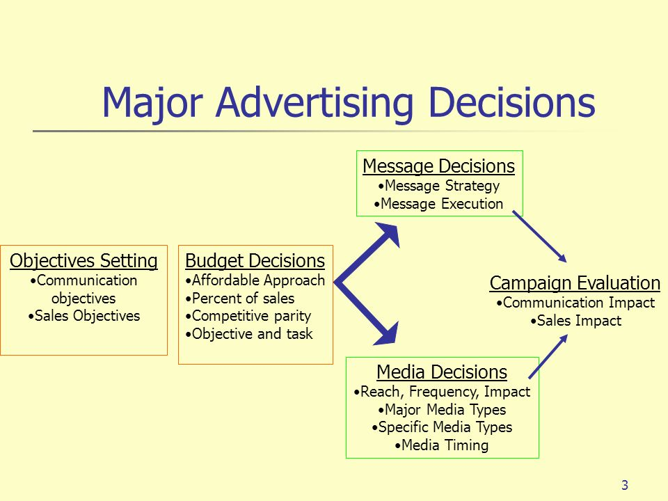 3 Major Advertising Decisions Objectives Setting Communication objectives Sales Objectives Budget Decisions Affordable Approach Percent of sales Compe