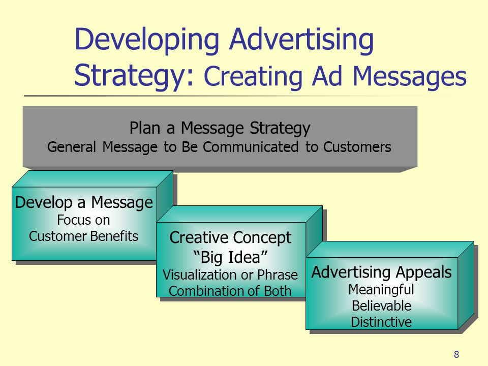 8 Plan a Message Strategy General Message to Be Communicated to Customers Develop a Message Focus on Customer Benefits Develop a Message Focus on Cust