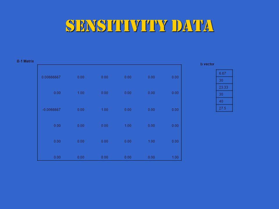 Sensitivity Data B-1 Matrix 0.006666670.00 1.000.00 -0.00666670.001.000.00 1.000.00 1.000.00 1.00 b vector 6.67 30 23.33 30 40 27.5