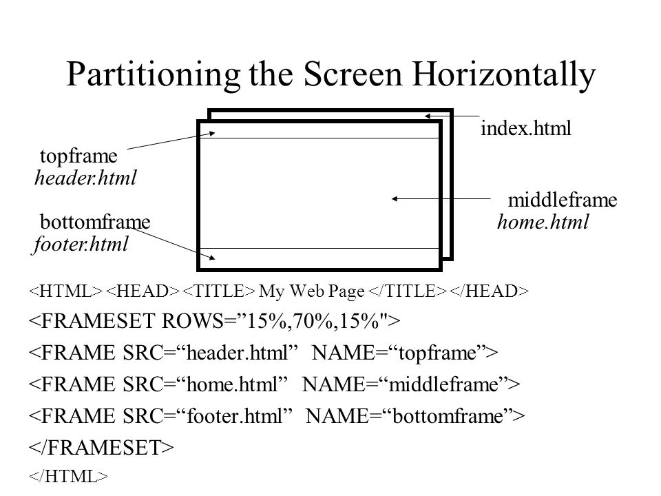 Partitioning the Screen Horizontally My Web Page topframe bottomframe middleframe header.html home.html footer.html index.html