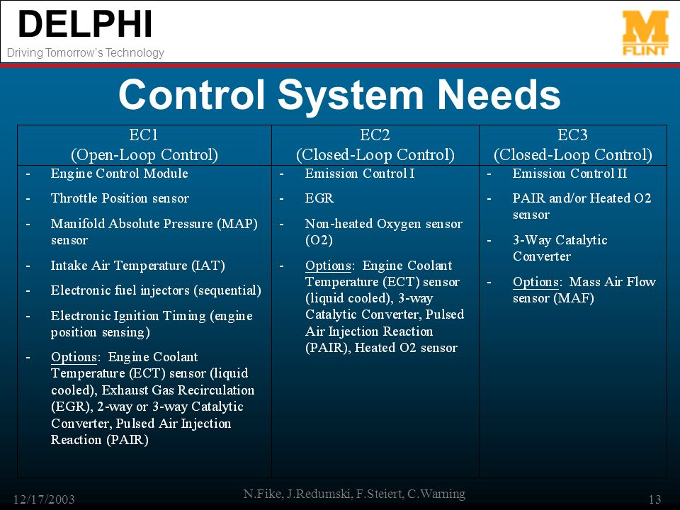DELPHI Driving Tomorrows Technology 12/17/2003 N.Fike, J.Redumski, F.Steiert, C.Warning 13 Control System Needs