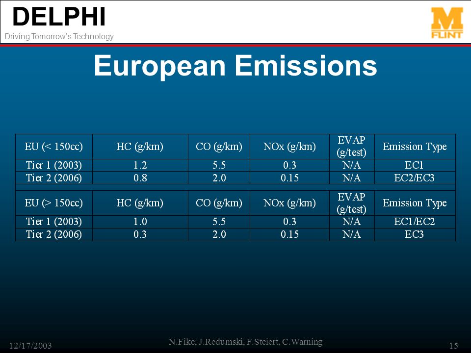 DELPHI Driving Tomorrows Technology 12/17/2003 N.Fike, J.Redumski, F.Steiert, C.Warning 15 European Emissions