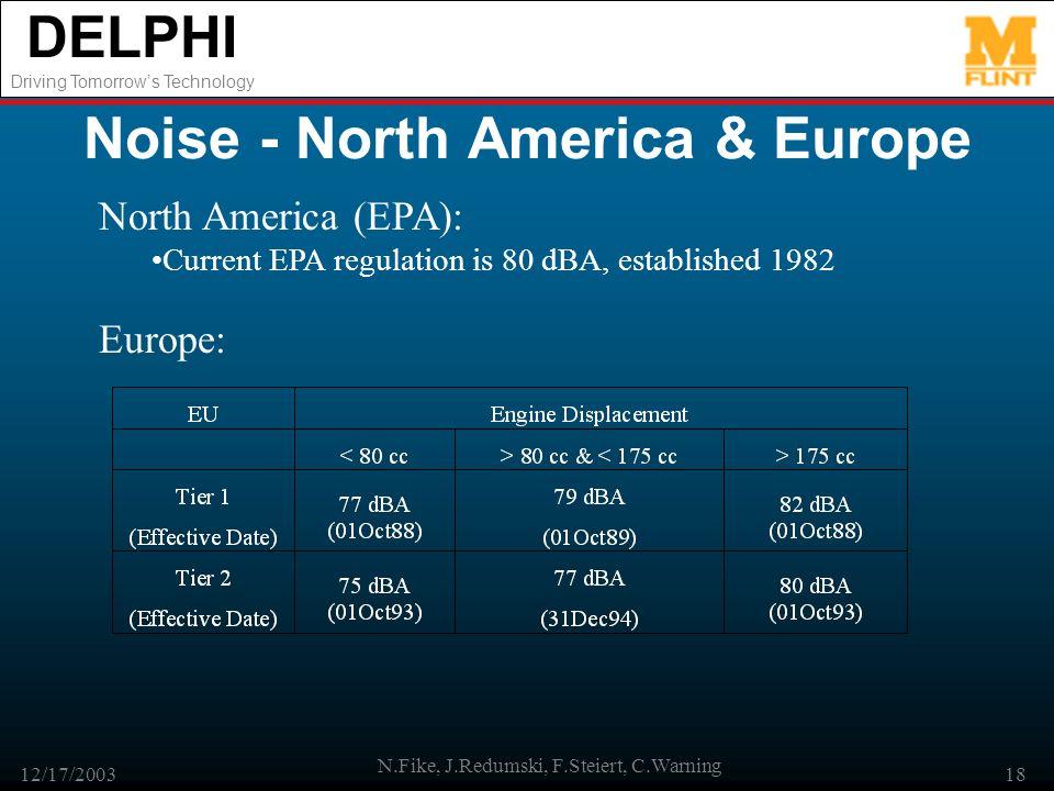 DELPHI Driving Tomorrows Technology 12/17/2003 N.Fike, J.Redumski, F.Steiert, C.Warning 18 Noise - North America & Europe North America (EPA): Current