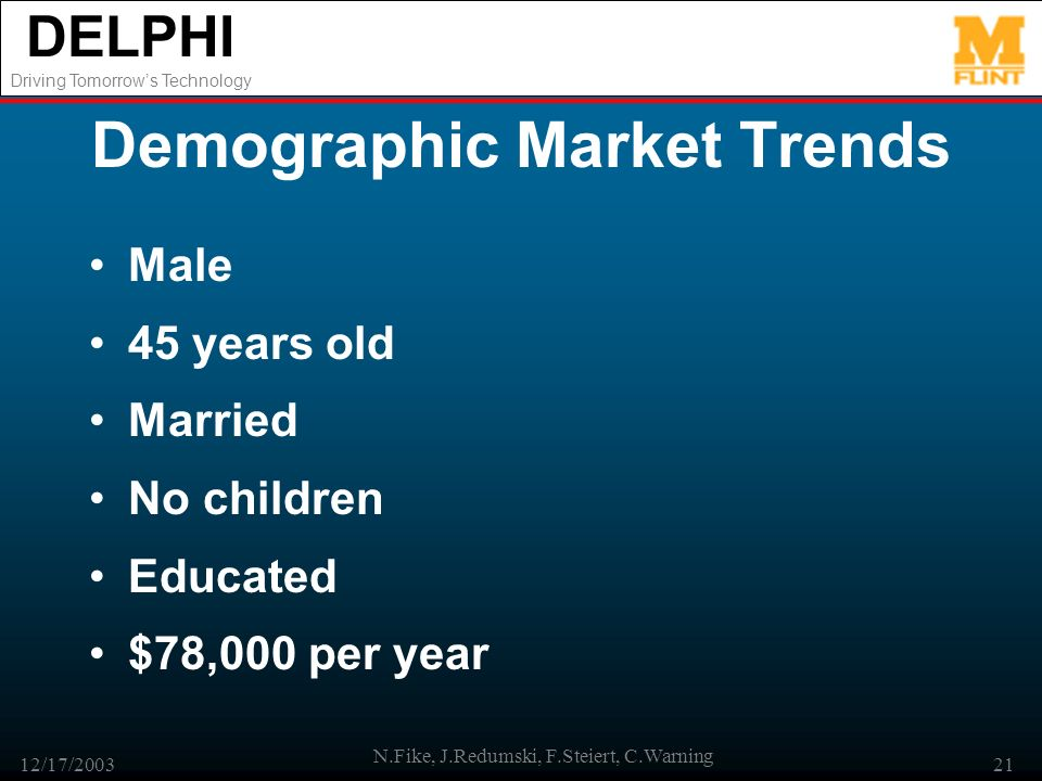 DELPHI Driving Tomorrows Technology 12/17/2003 N.Fike, J.Redumski, F.Steiert, C.Warning 21 Demographic Market Trends Male 45 years old Married No chil