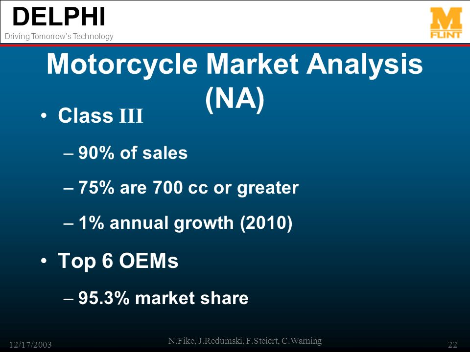 DELPHI Driving Tomorrows Technology 12/17/2003 N.Fike, J.Redumski, F.Steiert, C.Warning 22 Motorcycle Market Analysis (NA) Class III –90% of sales –75% are 700 cc or greater –1% annual growth (2010) Top 6 OEMs –95.3% market share