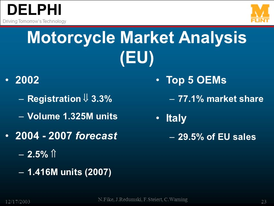 DELPHI Driving Tomorrows Technology 12/17/2003 N.Fike, J.Redumski, F.Steiert, C.Warning 23 Motorcycle Market Analysis (EU) 2002 –Registration 3.3% –Volume 1.325M units forecast –2.5% –1.416M units (2007) Top 5 OEMs –77.1% market share Italy –29.5% of EU sales