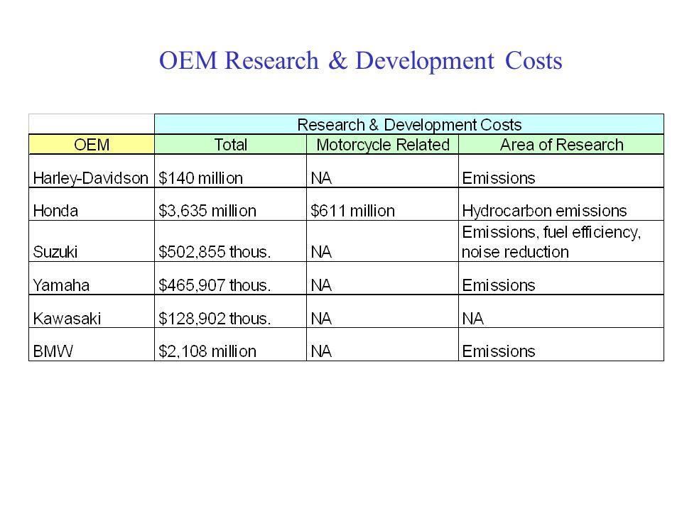OEM Research & Development Costs