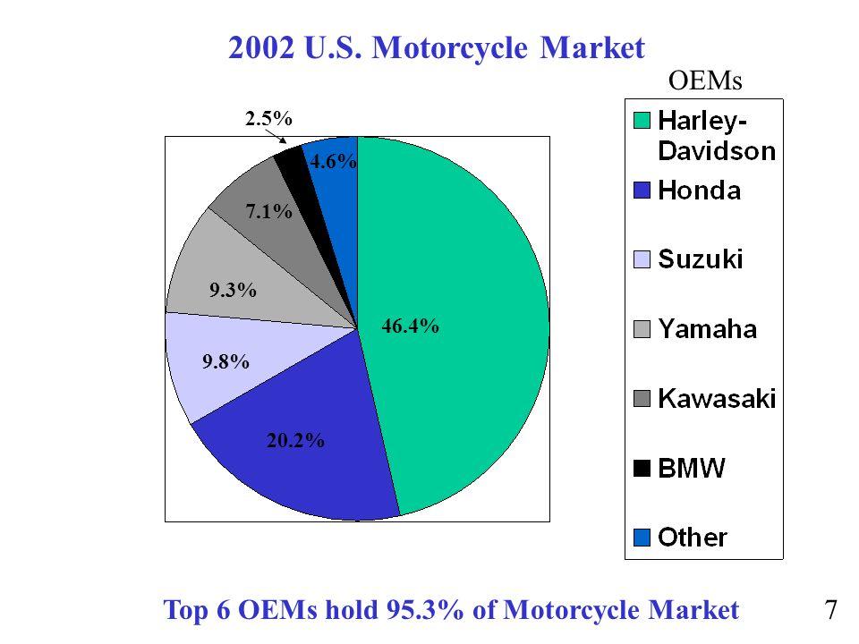 46.4% 20.2% 9.8% 9.3% 7.1% 2.5% 4.6% 2002 U.S. Motorcycle Market OEMs Top 6 OEMs hold 95.3% of Motorcycle Market7
