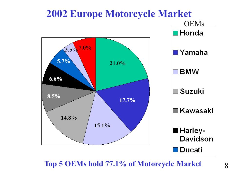 21.0% 14.8% 8.5% 6.6% 5.7% 3.5% 7.0% 2002 Europe Motorcycle Market 17.7% 15.1% OEMs Top 5 OEMs hold 77.1% of Motorcycle Market 8