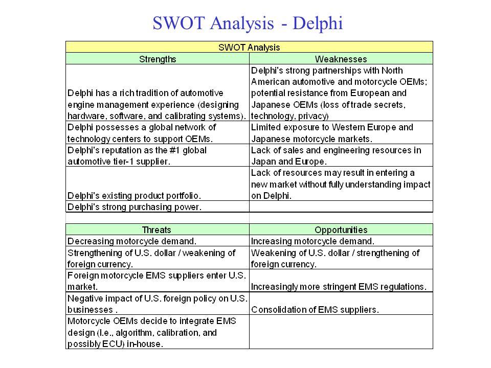SWOT Analysis - Delphi