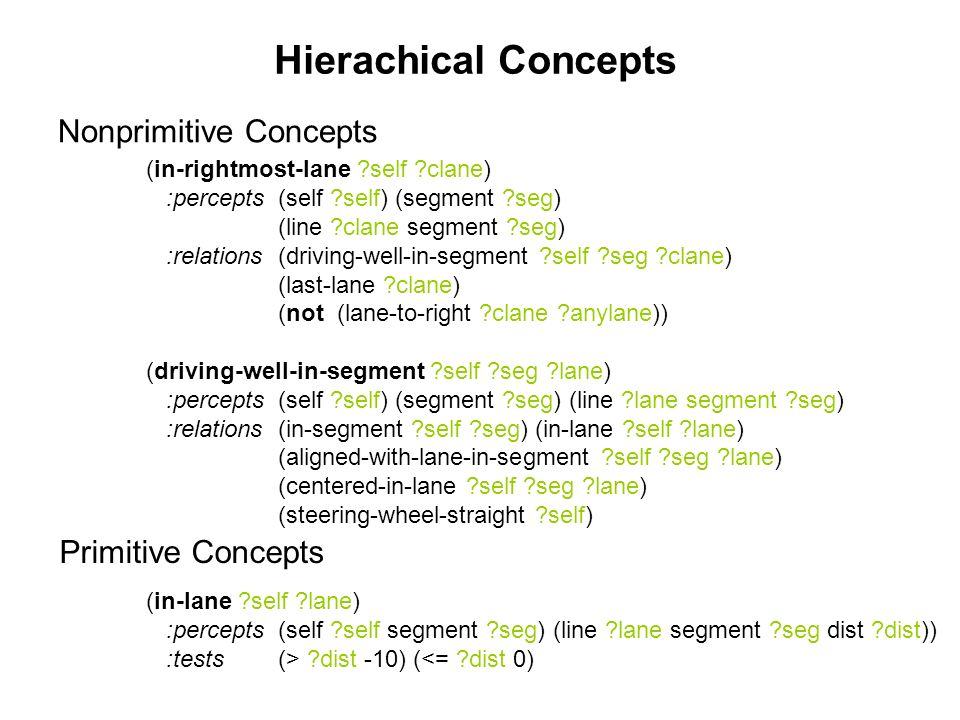 Hierachical Concepts (in-rightmost-lane self clane) :percepts (self self) (segment seg) (line clane segment seg) :relations (driving-well-in-segment self seg clane) (last-lane clane) (not (lane-to-right clane anylane)) (driving-well-in-segment self seg lane) :percepts (self self) (segment seg) (line lane segment seg) :relations (in-segment self seg) (in-lane self lane) (aligned-with-lane-in-segment self seg lane) (centered-in-lane self seg lane) (steering-wheel-straight self) (in-lane self lane) :percepts (self self segment seg) (line lane segment seg dist dist)) :tests (> dist -10) (<= dist 0) Primitive Concepts Nonprimitive Concepts