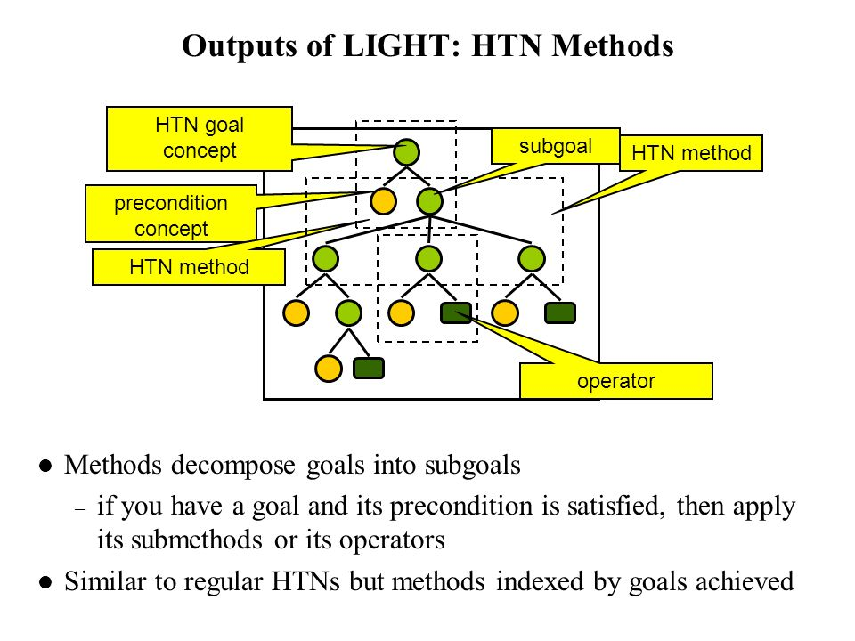 Outputs of LIGHT: HTN Methods Methods decompose goals into subgoals – if you have a goal and its precondition is satisfied, then apply its submethods or its operators Similar to regular HTNs but methods indexed by goals achieved precondition concept operator HTN method HTN goal concept HTN method subgoal