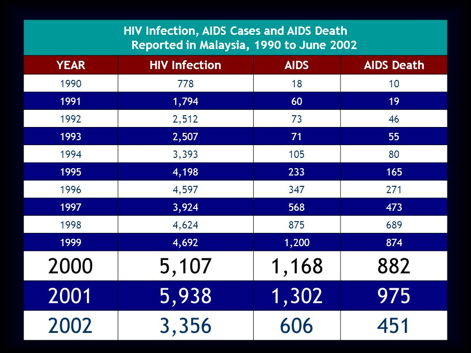 HIV Infection, AIDS Cases and AIDS Death Reported in Malaysia, 1990 to June 2002 YEARHIV InfectionAIDSAIDS Death 19907781810 19911,7946019 19922,5127346 19932,5077155 19943,39310580 19954,198233165 19964,597347271 19973,924568473 19984,624875689 19994,6921,200874 20005,1071,168882 20015,9381,302975 20023,356606451