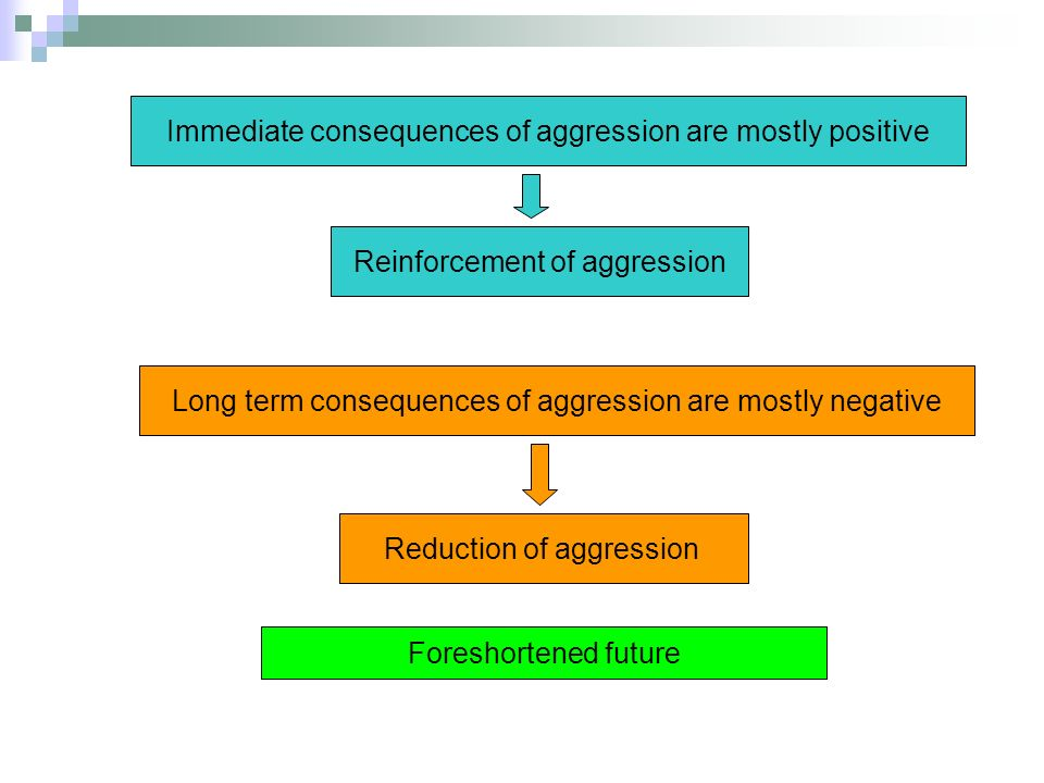 Immediate consequences of aggression are mostly positive Reinforcement of aggression Long term consequences of aggression are mostly negative Reduction of aggression Foreshortened future