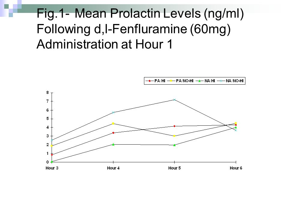 Fig.1- Mean Prolactin Levels (ng/ml) Following d,l-Fenfluramine (60mg) Administration at Hour 1