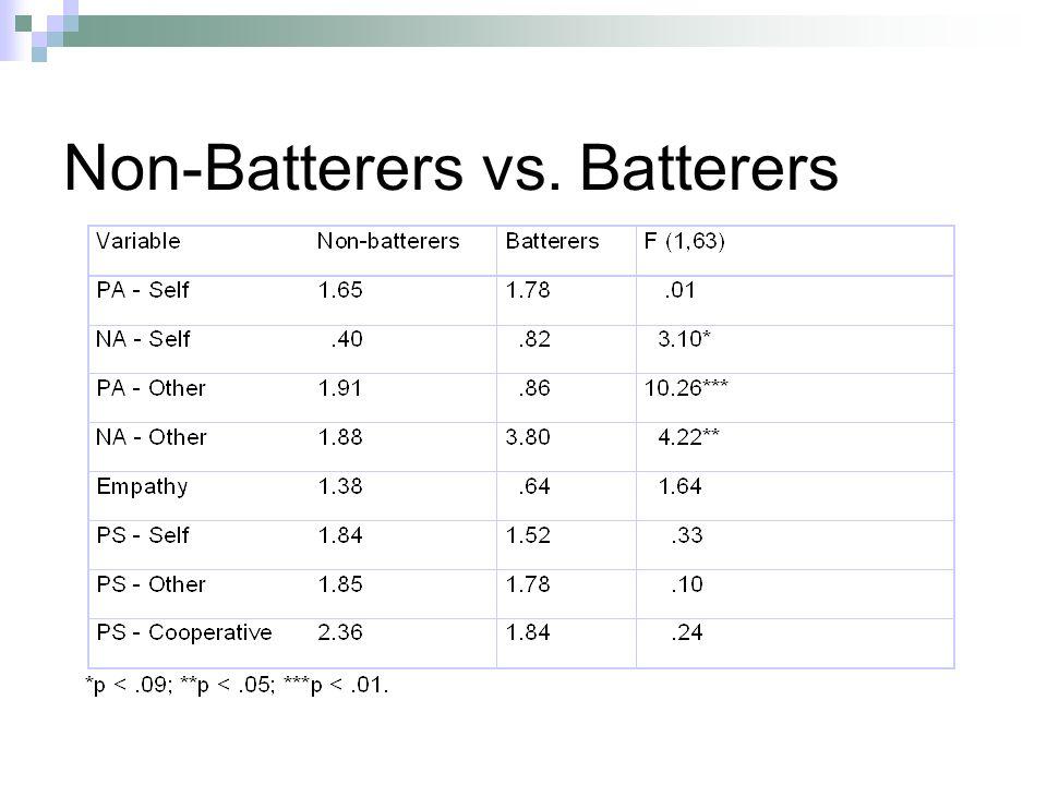 Non-Batterers vs. Batterers