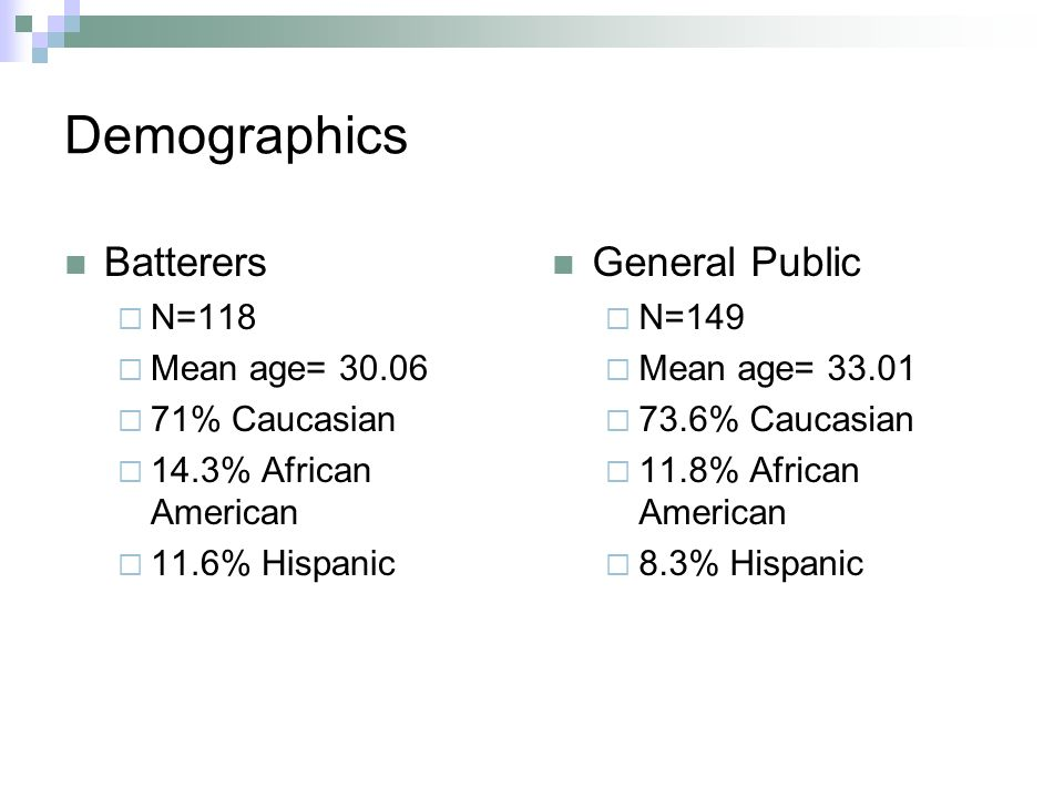 Demographics Batterers N=118 Mean age= 30.06 71% Caucasian 14.3% African American 11.6% Hispanic General Public N=149 Mean age= 33.01 73.6% Caucasian
