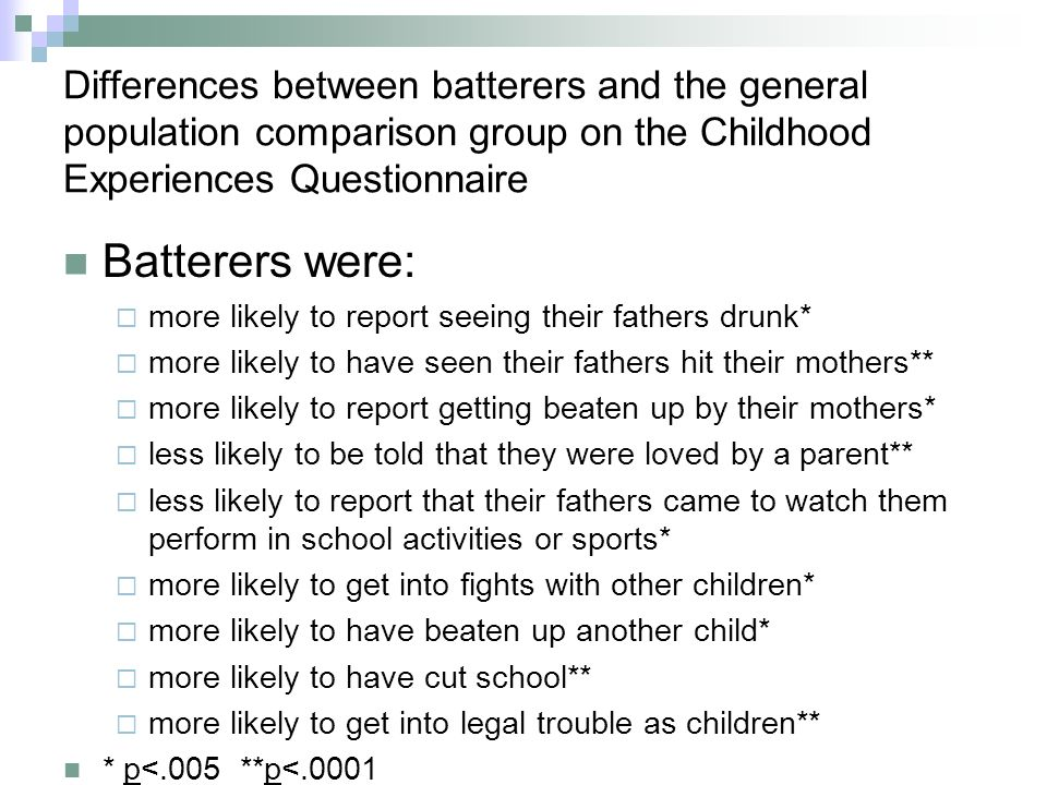 Differences between batterers and the general population comparison group on the Childhood Experiences Questionnaire Batterers were: more likely to report seeing their fathers drunk* more likely to have seen their fathers hit their mothers** more likely to report getting beaten up by their mothers* less likely to be told that they were loved by a parent** less likely to report that their fathers came to watch them perform in school activities or sports* more likely to get into fights with other children* more likely to have beaten up another child* more likely to have cut school** more likely to get into legal trouble as children** * p<.005 **p<.0001
