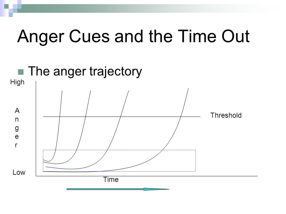 Anger Cues and the Time Out The anger trajectory Time Low High AngerAnger Threshold