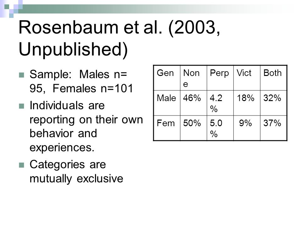 Rosenbaum et al. (2003, Unpublished) Sample: Males n= 95, Females n=101 Individuals are reporting on their own behavior and experiences. Categories ar