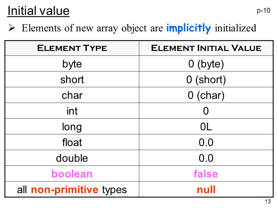 13 Initial value Elements of new array object are implicitly initialized Element TypeElement Initial Value byte0 (byte) short0 (short) char0 (char) int0 long0L float0.0 double0.0 booleanfalse all non-primitive typesnull p-10