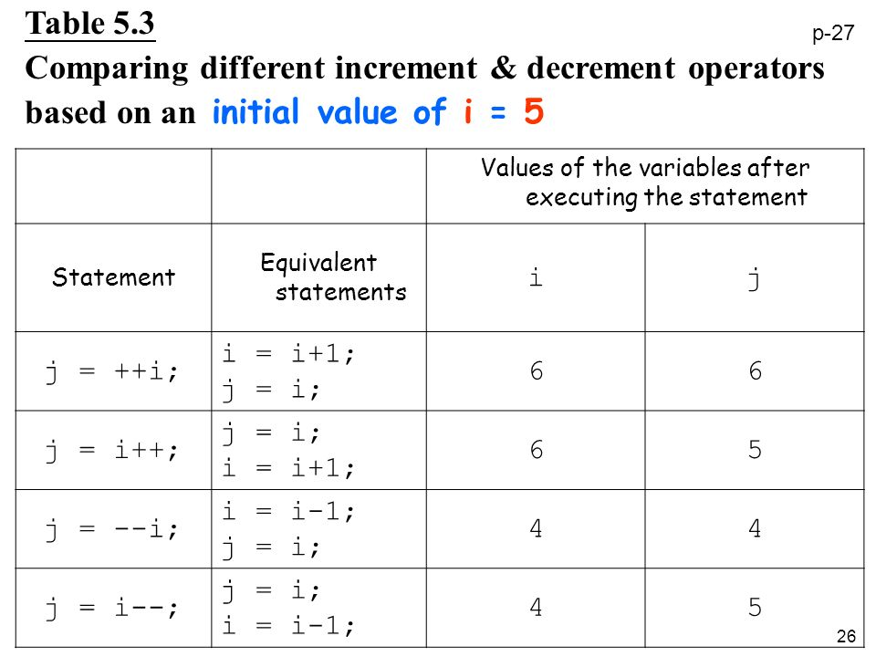 26 Values of the variables after executing the statement Statement Equivalent statements ij j = ++i; i = i+1; j = i; 66 j = i++; j = i; i = i+1; 65 j = --i; i = i-1; j = i; 44 j = i--; j = i; i = i-1; 45 Table 5.3 Comparing different increment & decrement operators based on an initial value of i = 5 p-27