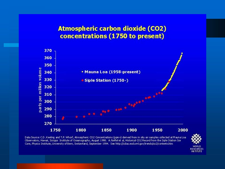 Problem and Background The Earth has progressively become warmer. Industrial revolution caused a large % of the CO2 to be in our air. Too much of harm