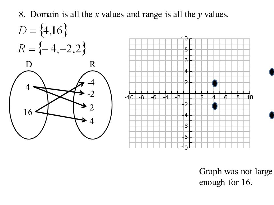 8. Domain is all the x values and range is all the y values.