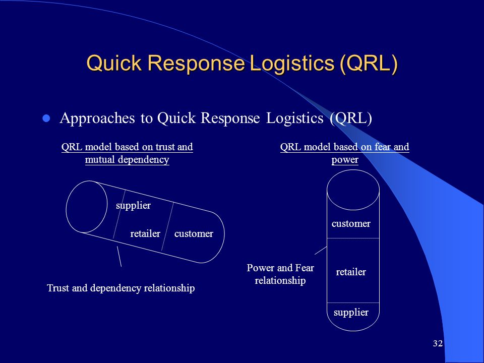 32 Quick Response Logistics (QRL) Approaches to Quick Response Logistics (QRL) QRL model based on trust and mutual dependency customer supplier retail