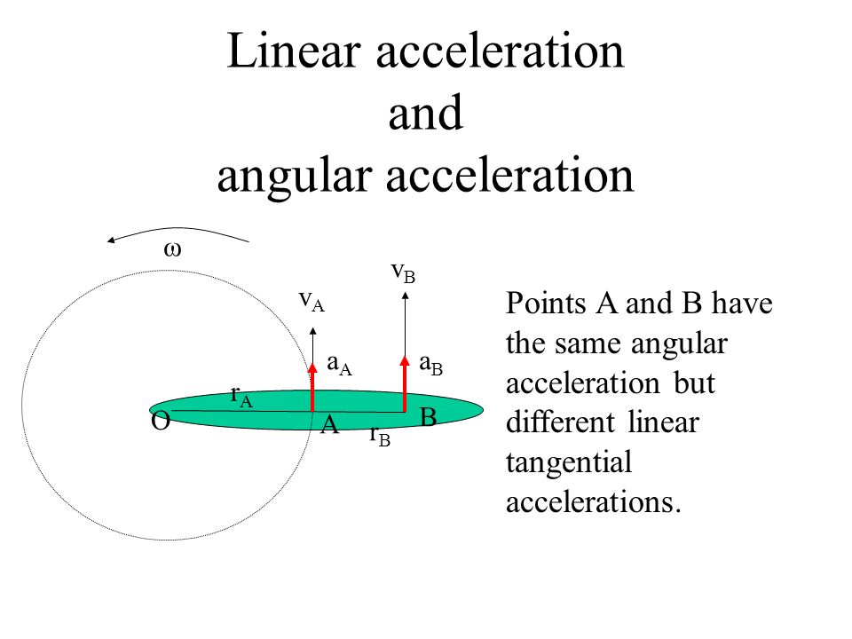 Linear acceleration and angular acceleration rArA O A B rBrB Points A and B have the same angular acceleration but different linear tangential acceler