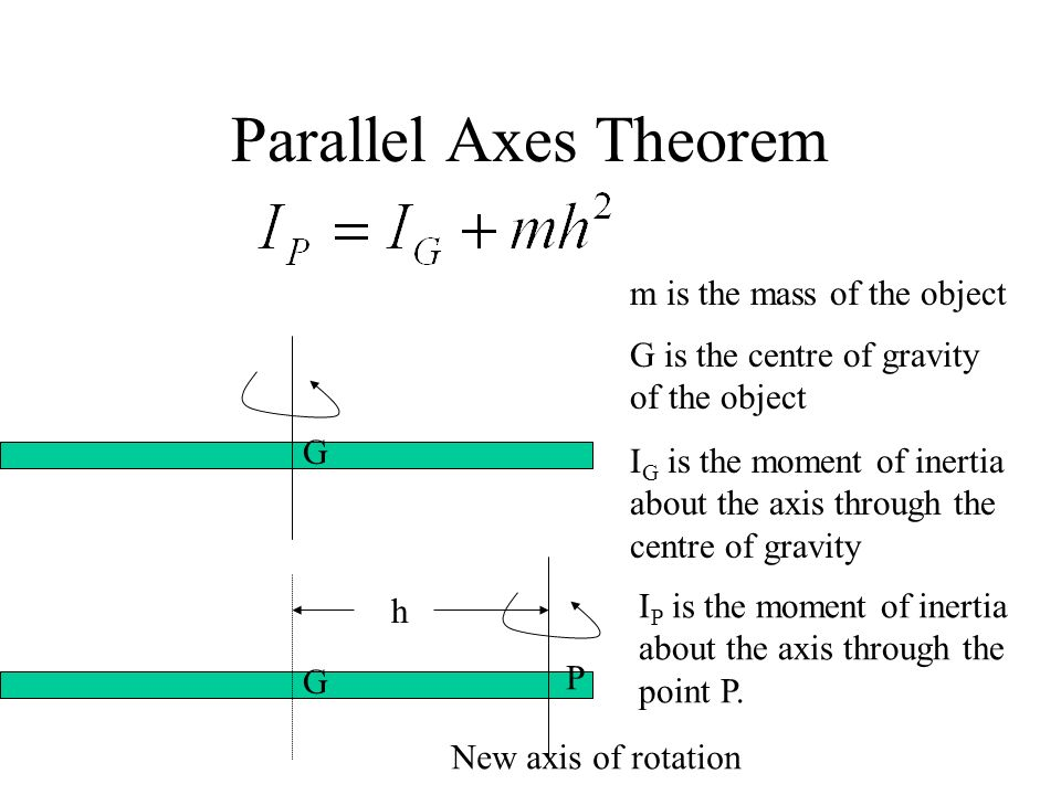 Parallel Axes Theorem G G is the centre of gravity of the object I G is the moment of inertia about the axis through the centre of gravity G New axis
