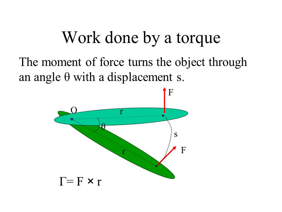 Work done by a torque F The moment of force turns the object through an angle θ with a displacement s. F r r θ O Γ= F × r s