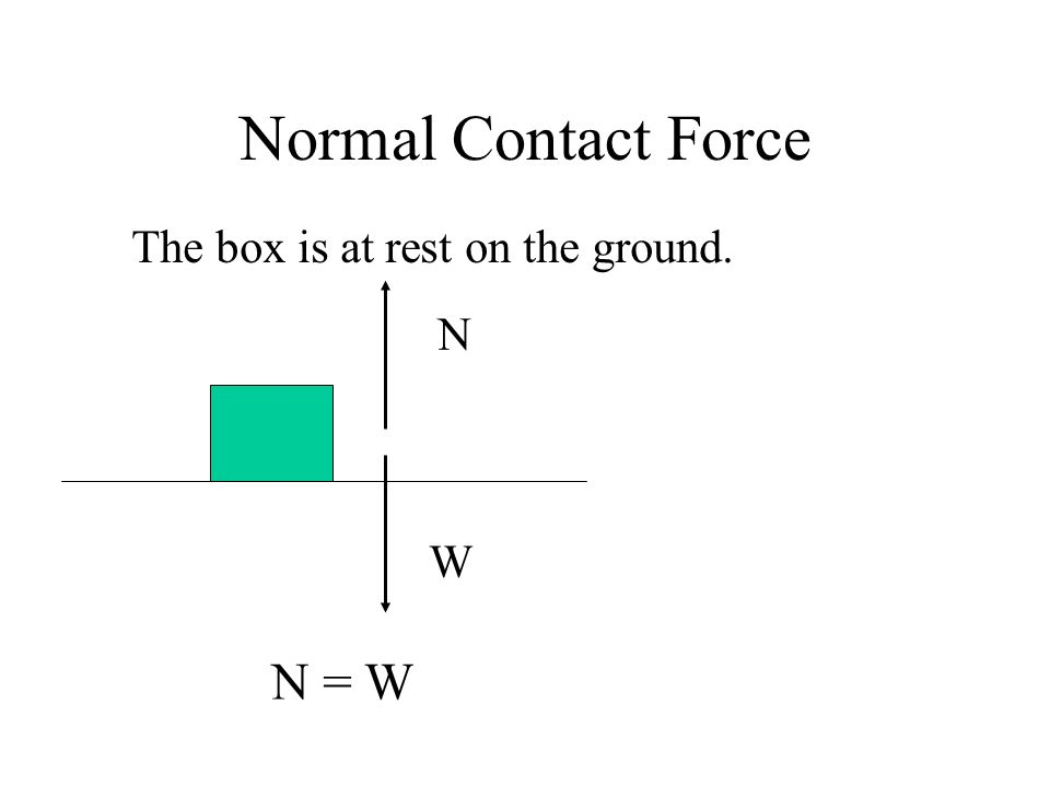 Normal Contact Force The box is at rest on the ground. W N N = W