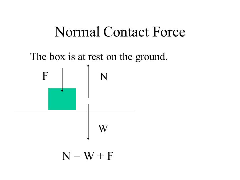 Normal Contact Force The box is at rest on the ground. W N N = W + F F