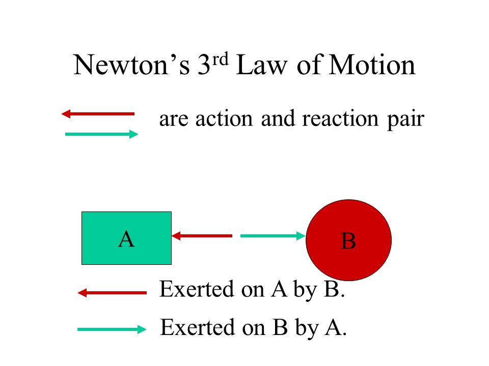 Newtons 3 rd Law of Motion A B Exerted on A by B. Exerted on B by A. are action and reaction pair
