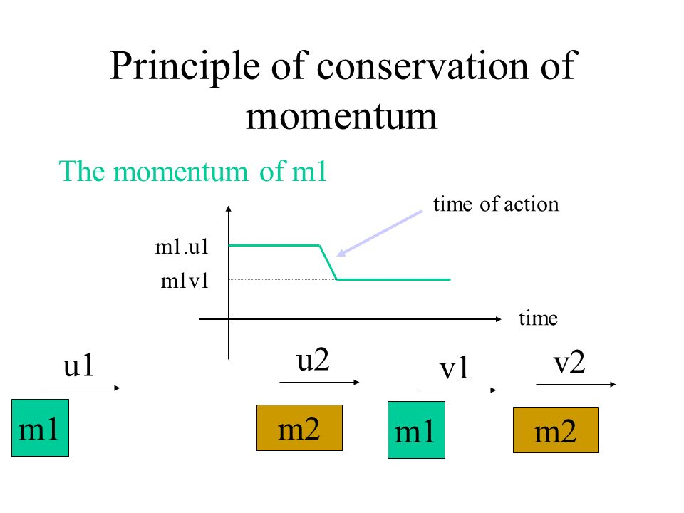 Principle of conservation of momentum The momentum of m1 m1 v1 m2 v2 m1 u1 m2 u2 m1.u1 m1v1 time time of action